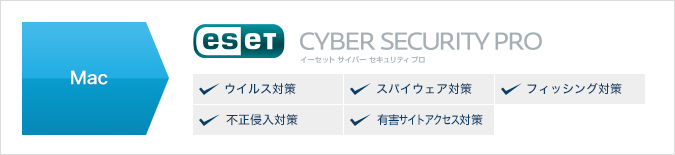 ESET Cyber Security Pro ウイルス対策・スパイウェア対策・フィッシング対策・不正侵入対策・有害サイトアクセス対策