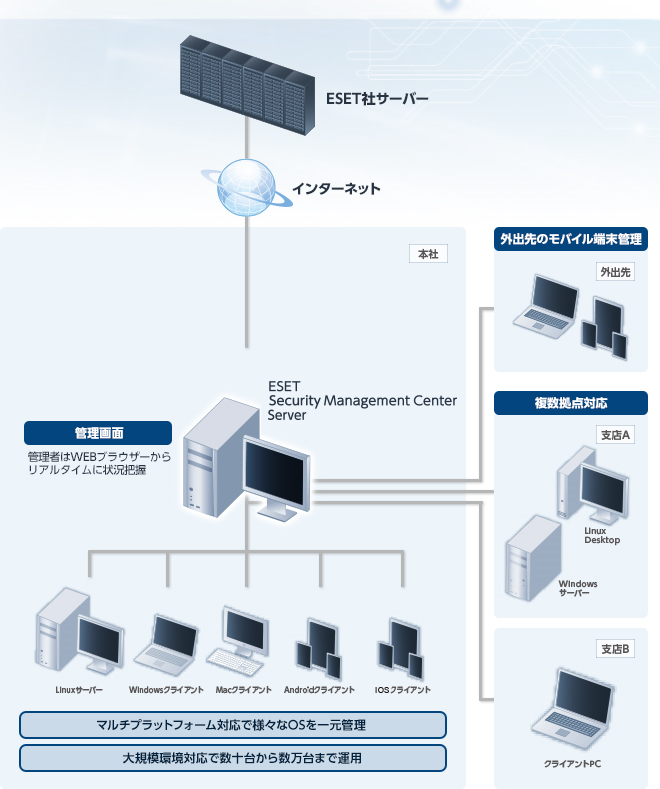 ESET Security Management Center 構成図