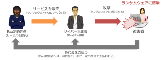 Ransomware as a Serviceの流れ