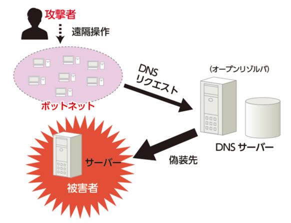 DNSリフレクション(リフレクター)攻撃」とは? | マルウェア情報局