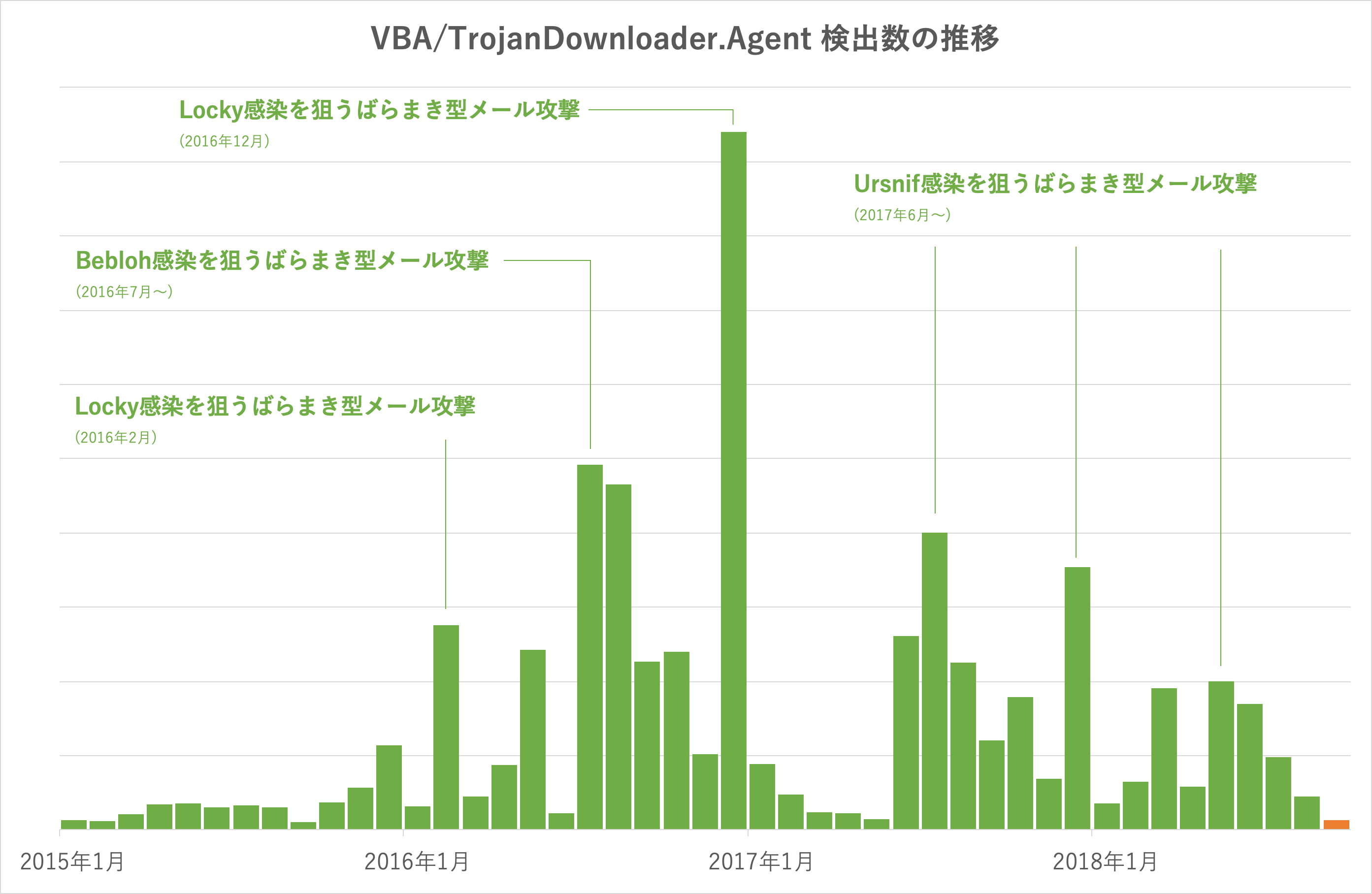 VBA/TrojanDownloader.Agent検出数の推移