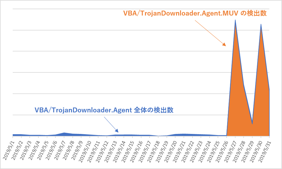日本国内におけるVBA/TrojanDownloader.Agentの検出数とVBA/TrojanDownloader.Agent.MUVの検出数