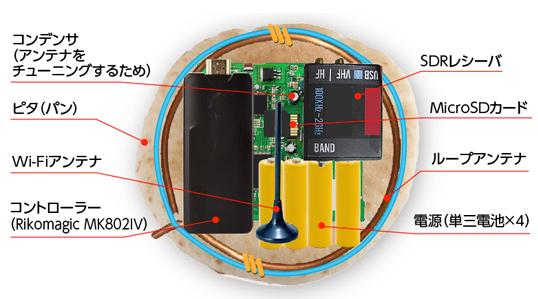 PGP暗号鍵の盗み方(Wi-Fi+SD+...
