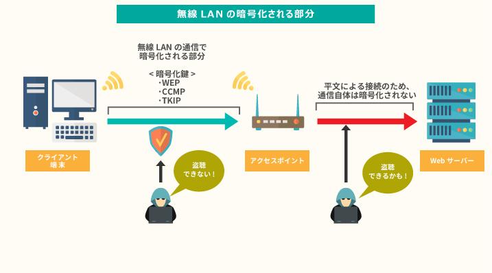 無線lanの暗号化方式 Wpa2のtkipとaesの違いとは マルウェア情報局