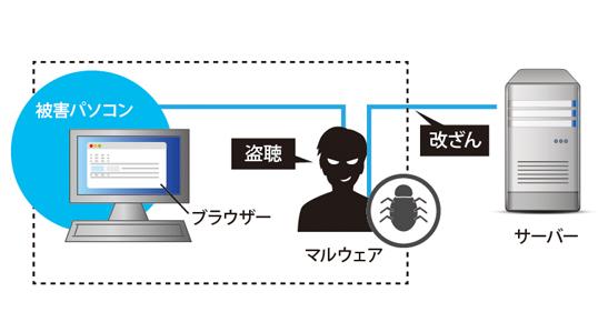 MITB攻撃 | サイバーセキュリティ情報局