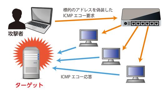 キヤノンマーケティングジャパン株式会社ESET SPECIAL SITEESETが提供するより安全なネット活用のためのセキュリティ情報マルウェア情報局ESETKEYWORD ENCYCLOPEDIAキーワード事典 | セキュリティに関するキーワードを解説ICMP攻撃英語表記:Internet Control Message Protocol