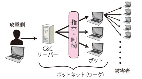 https://eset-info.canon-its.jp/files/user/malware_info/images/term/sa/images/171_1.jpg