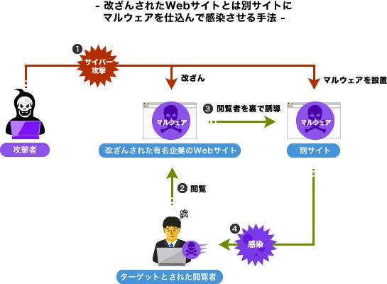 ウイルスはどこから来るのか?急増するWeb改ざん事件 ...