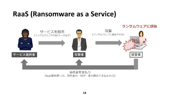 RaaS(Ransomware  as a Service)